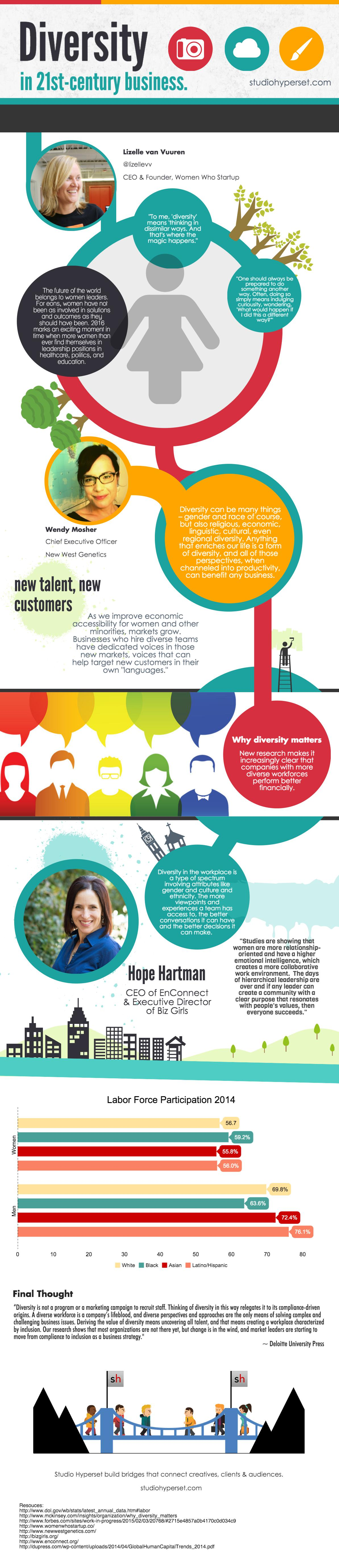 Diversity in 21st-century Business (Infographic